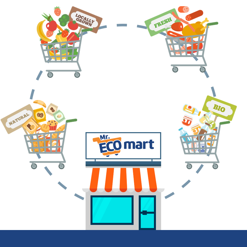 Launching convenience store chain Mr.Eco Mart